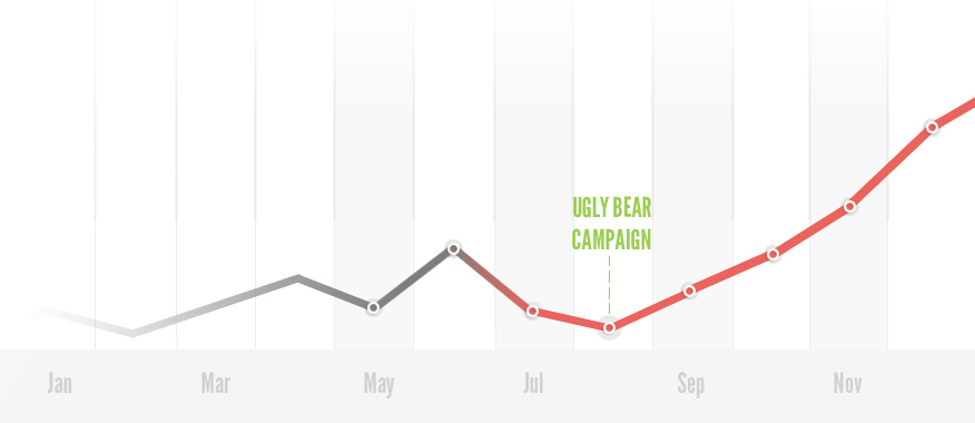 Ugly Bear Marketing